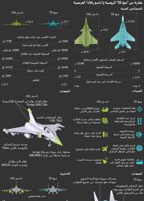 مقارنة بين ميغ-35 الروسية وداسو رافال الفرنسية