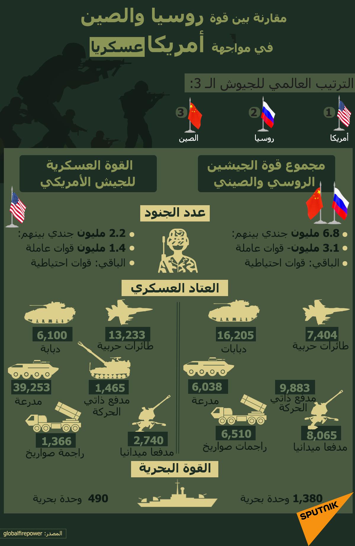 إنفوجرافيك... بالأرقام… مقارنة بين قوة روسيا والصين في مواجهة أمريكا عسكريا