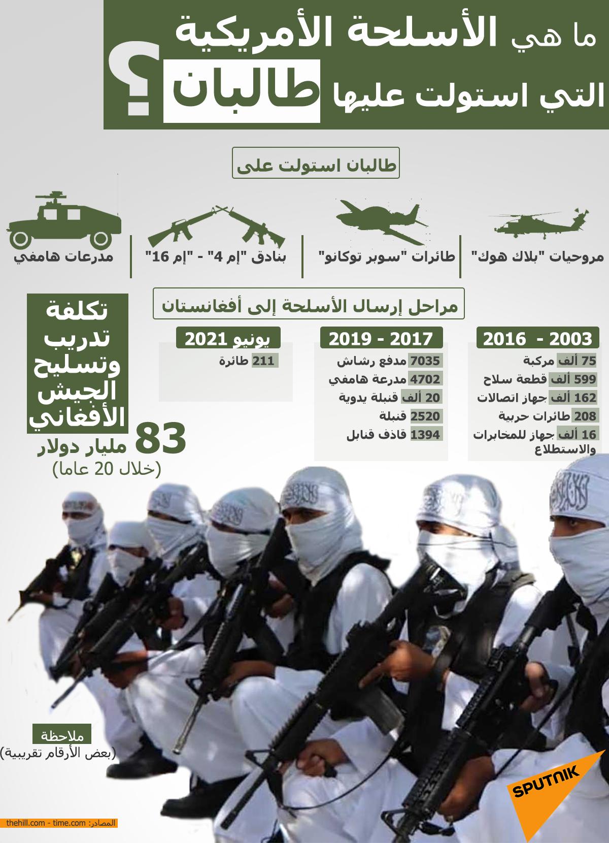 الأسلحة الأمريكية التي استولت عليها طالبان