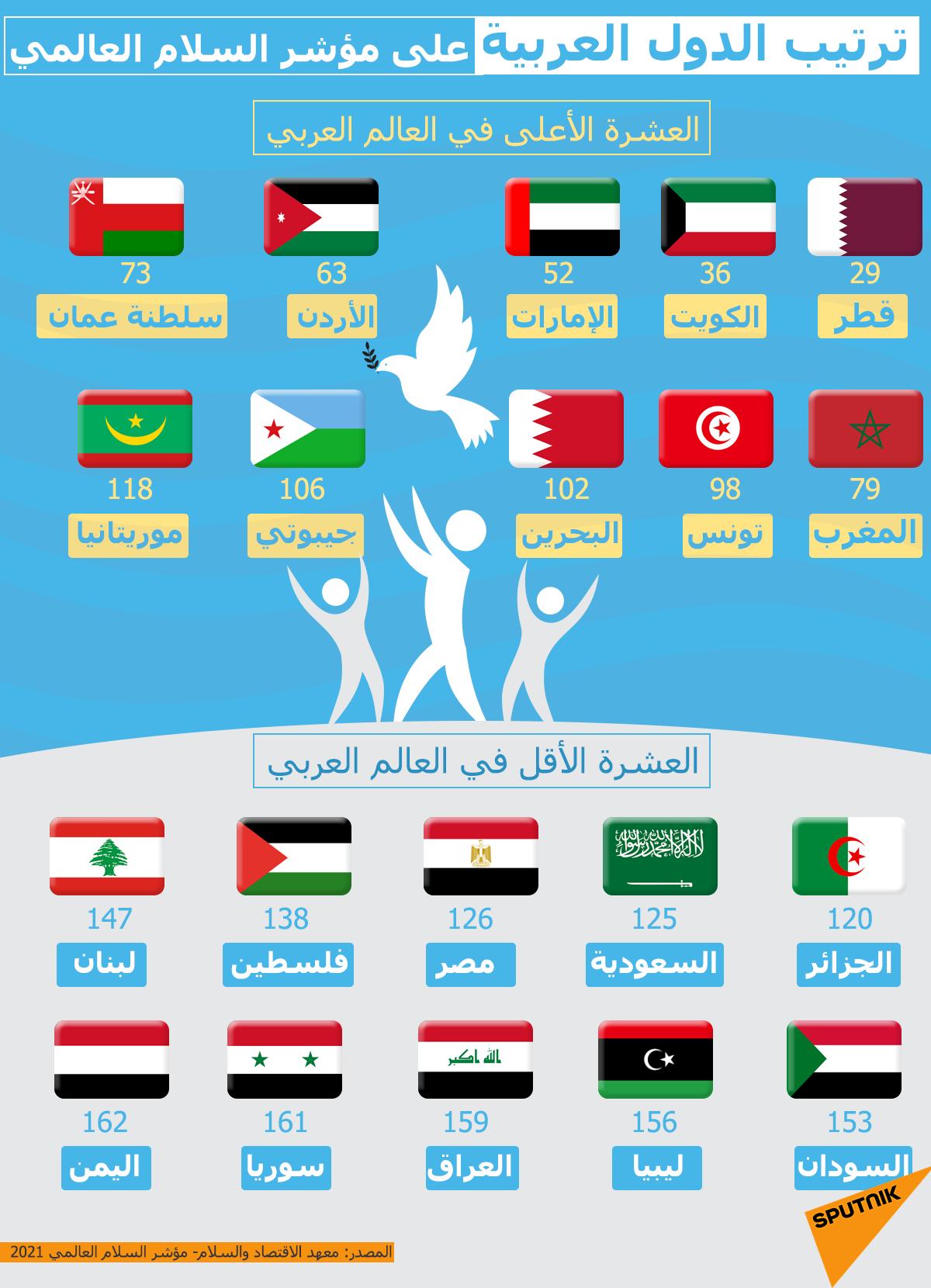 مؤشر السلام العالمي