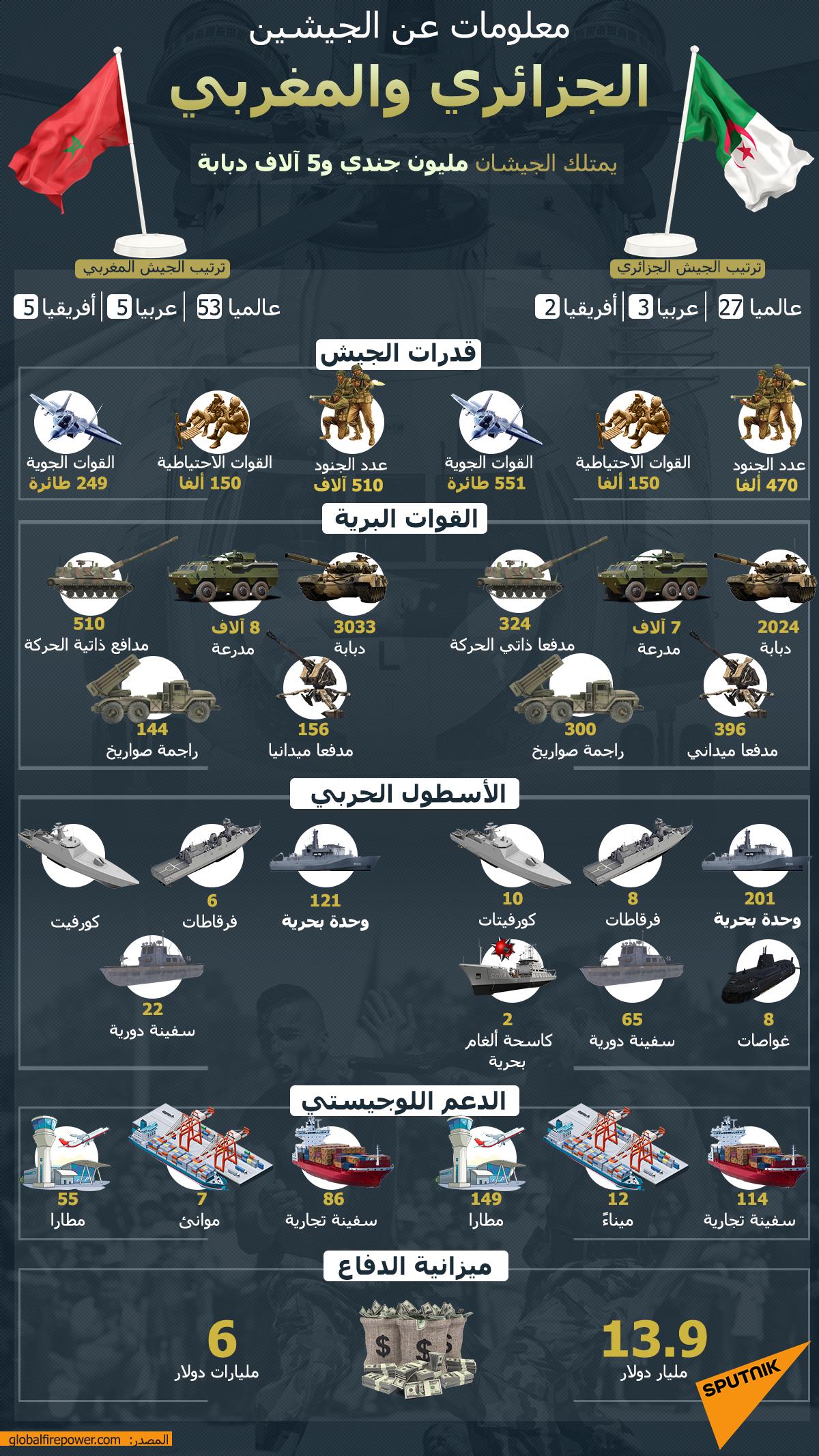 معلومات عن الجيشين الجزائري والمغربي
