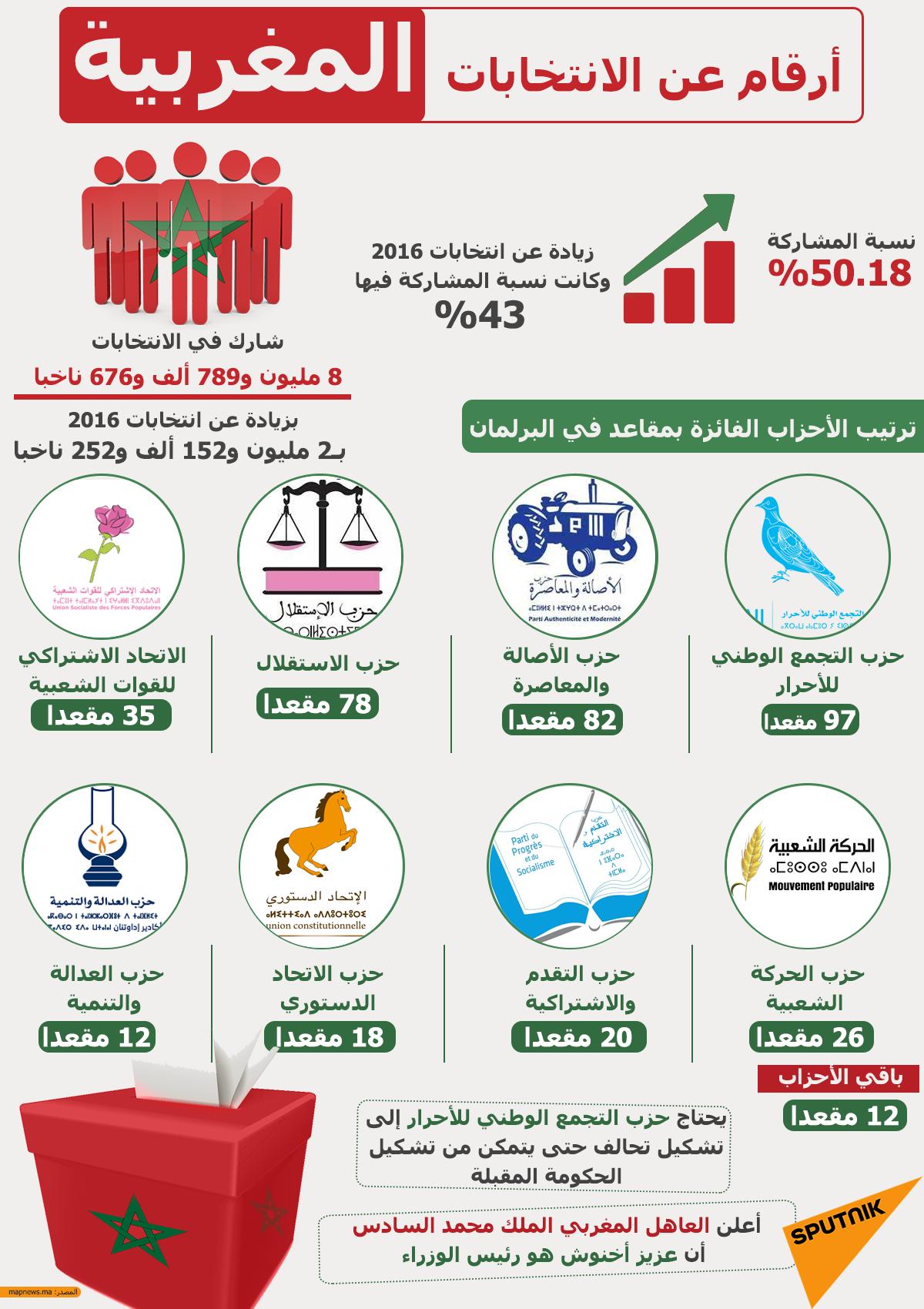إنفوجرافيك... أرقام عن الانتخابات المغربية الأخيرة