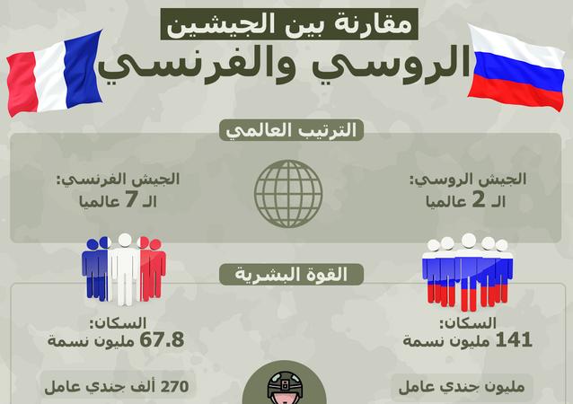 مقارنة بين الجيشين الروسي والفرنسي