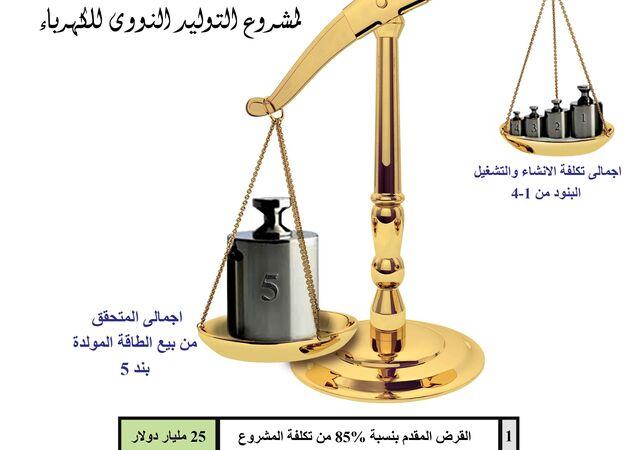 أرباح المحطة النووية المصرية