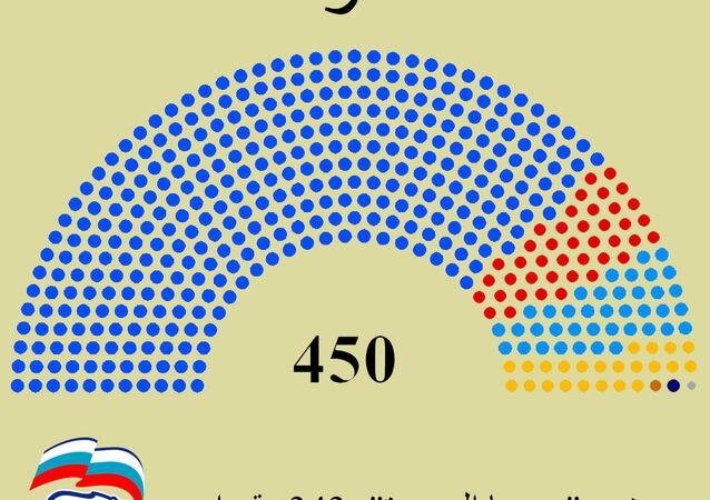 خارطة الدورة المقبلة لمجلس النواب الروسي