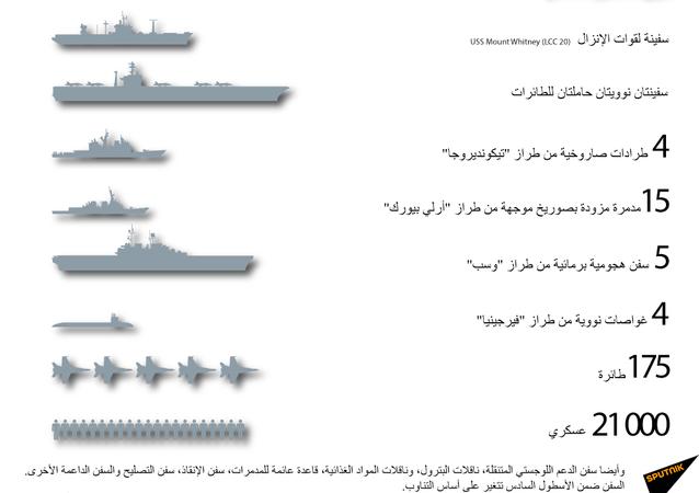 الأسطول السادس للقوات البحرية الأمريكية