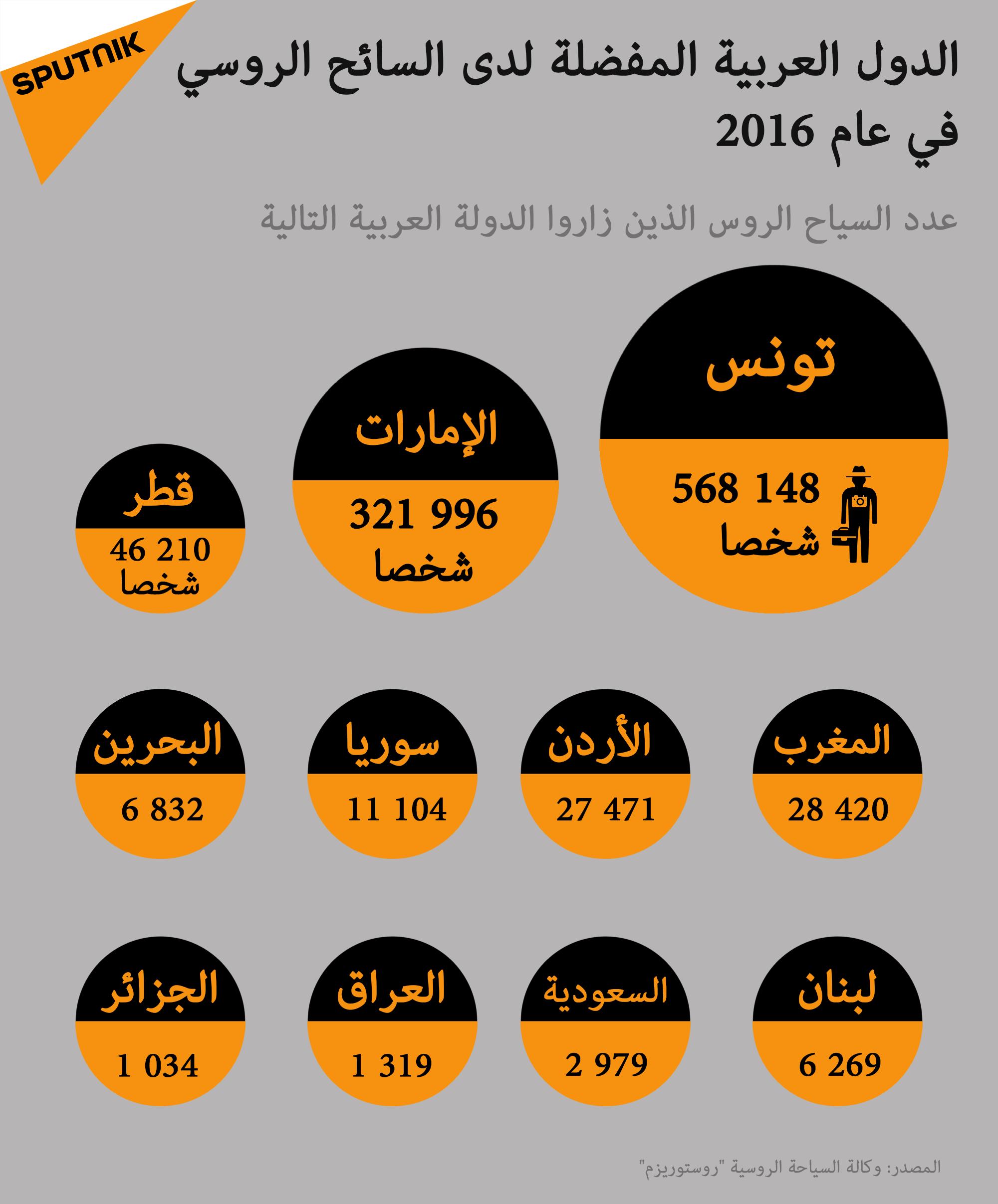 الدول العربية المفضلة لدى السائح الروسي في عام 2016