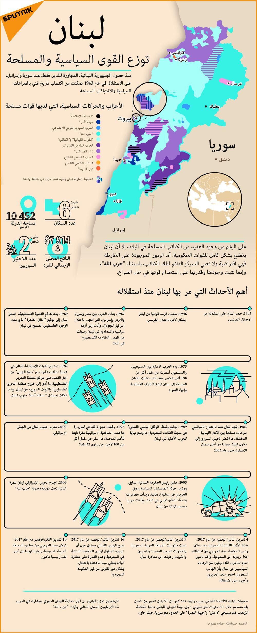 خريطة لبنان - توزيع القوات السياسية والمسلحة