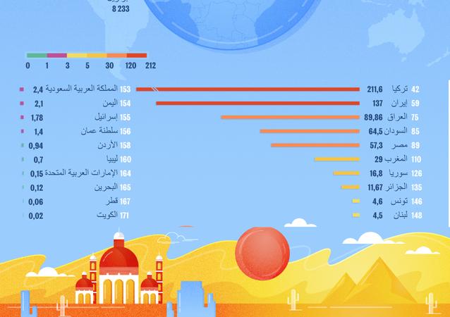 احتياطات المياه العذبة في الشرق الأوسط