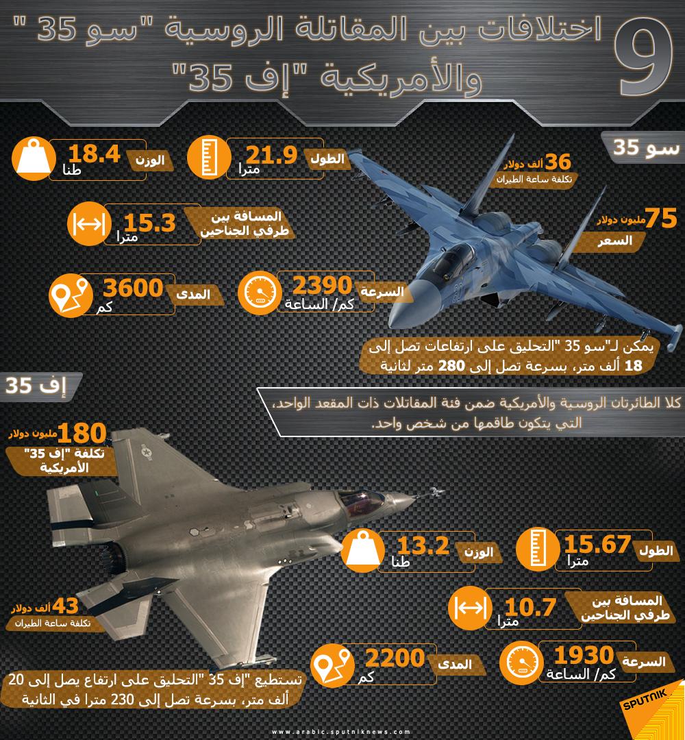 الاختلافات بين المقاتلة الروسية Su-35 والمقاتلة الأمريكية F-35