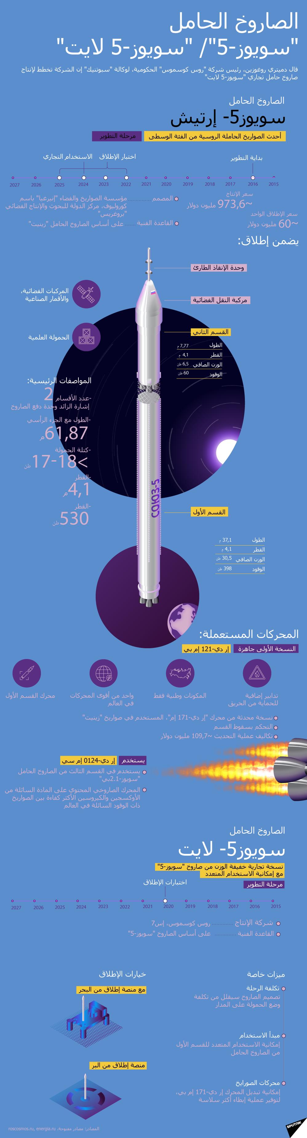 الصاروخ الحامل سويوز-5/ سويوز-5 لايت