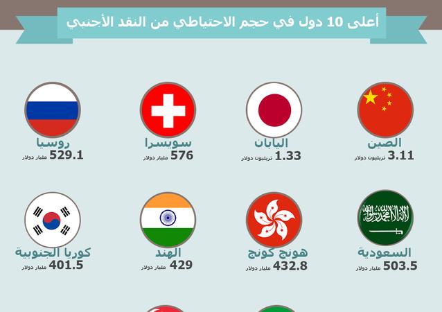 إنفوجرافيك - أعلى 10 دول في حجم الاحتياطي من النقد الأجنبي