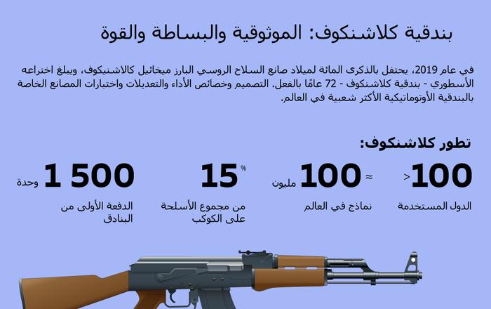 إنفوجرافيك - بندقية كلاشنكوف: الموثوقية والبساطة والقوة
