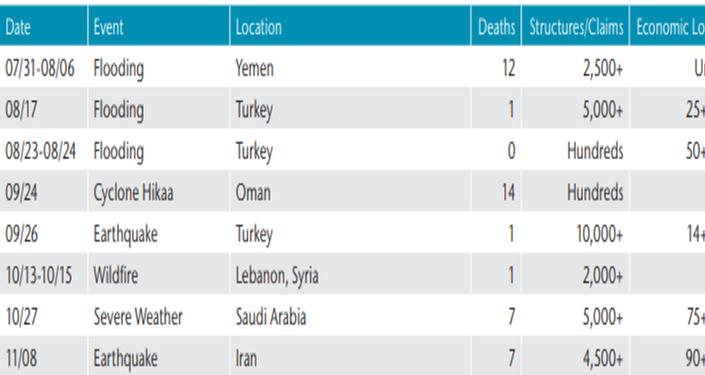 خسائر دول الشرق الأوسط اقتصاديا نتيجة الكوارث الطبيعية 2019