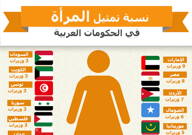 نسبة تمثيل المرأة في الحكومات العربية