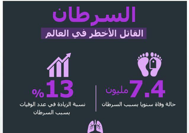 إنفوجراف.. معلومات عن مرض السرطان
