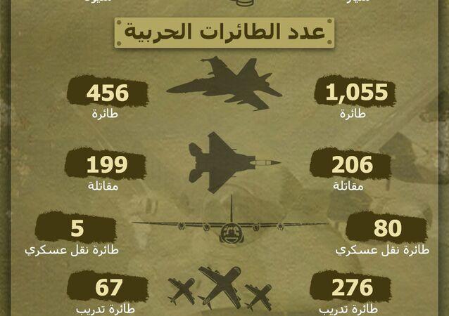 مقارنة بين الجيشين السوري والتركي