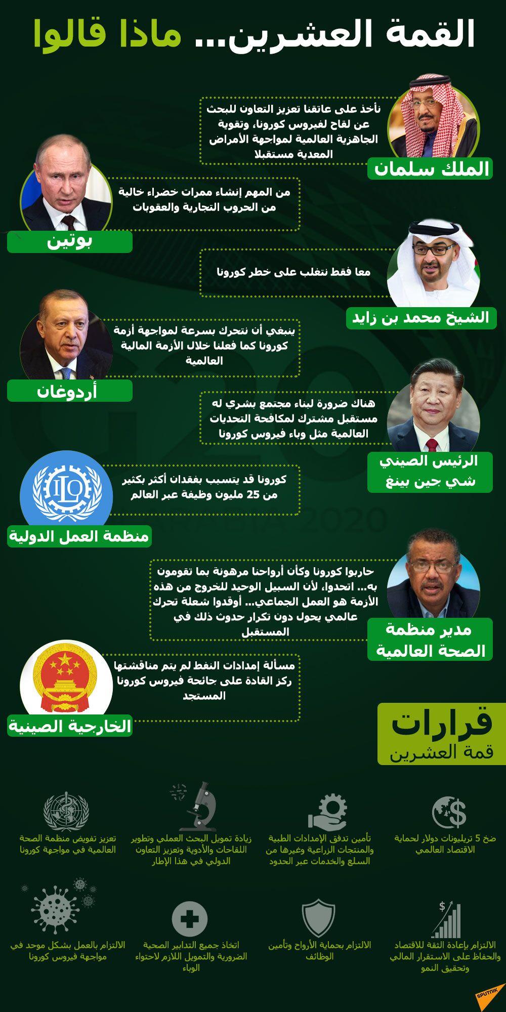 أبرز تصريحات قمة العشرين مارس 2020 وقراراتها