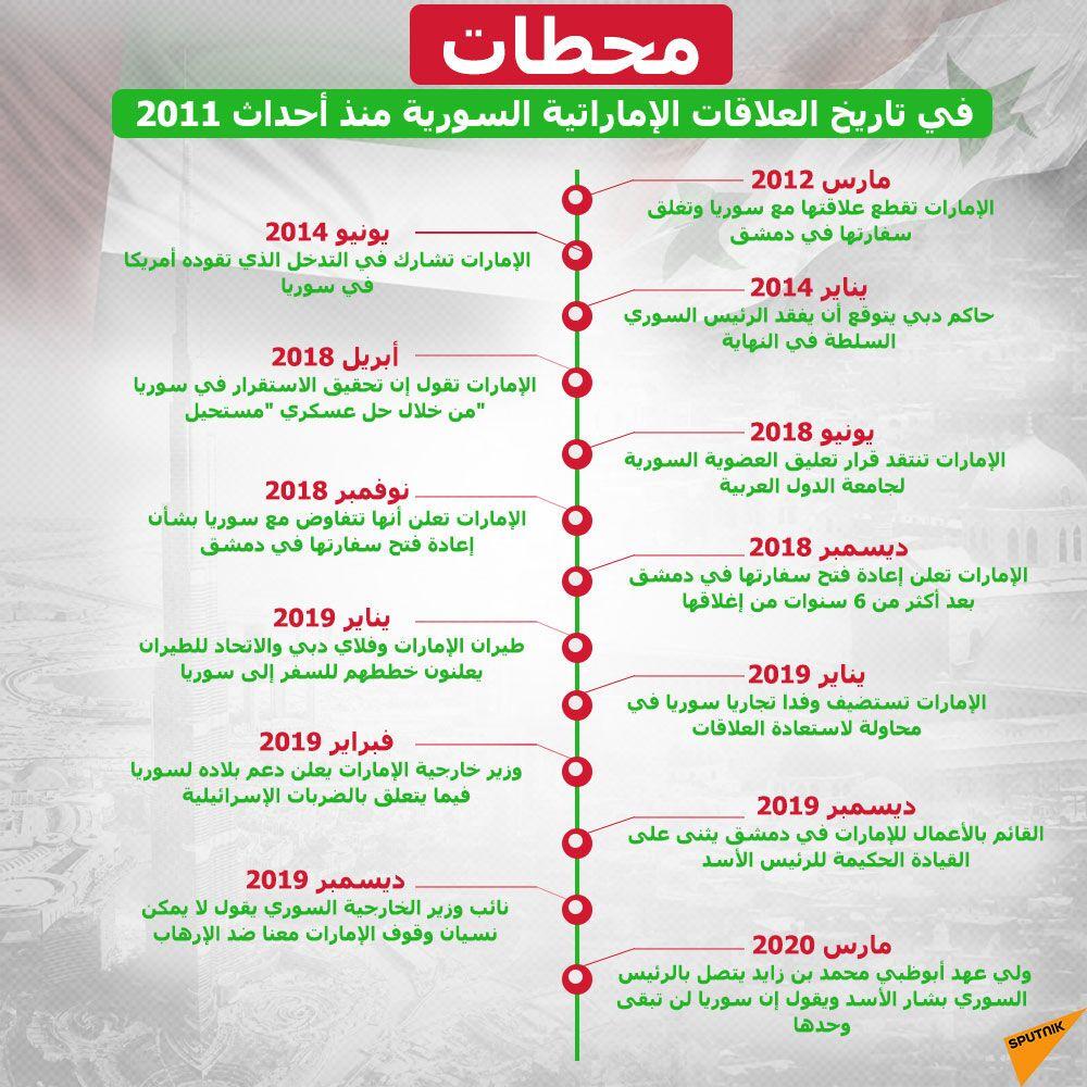 محطات في تاريخ العلاقات الإماراتية السورية