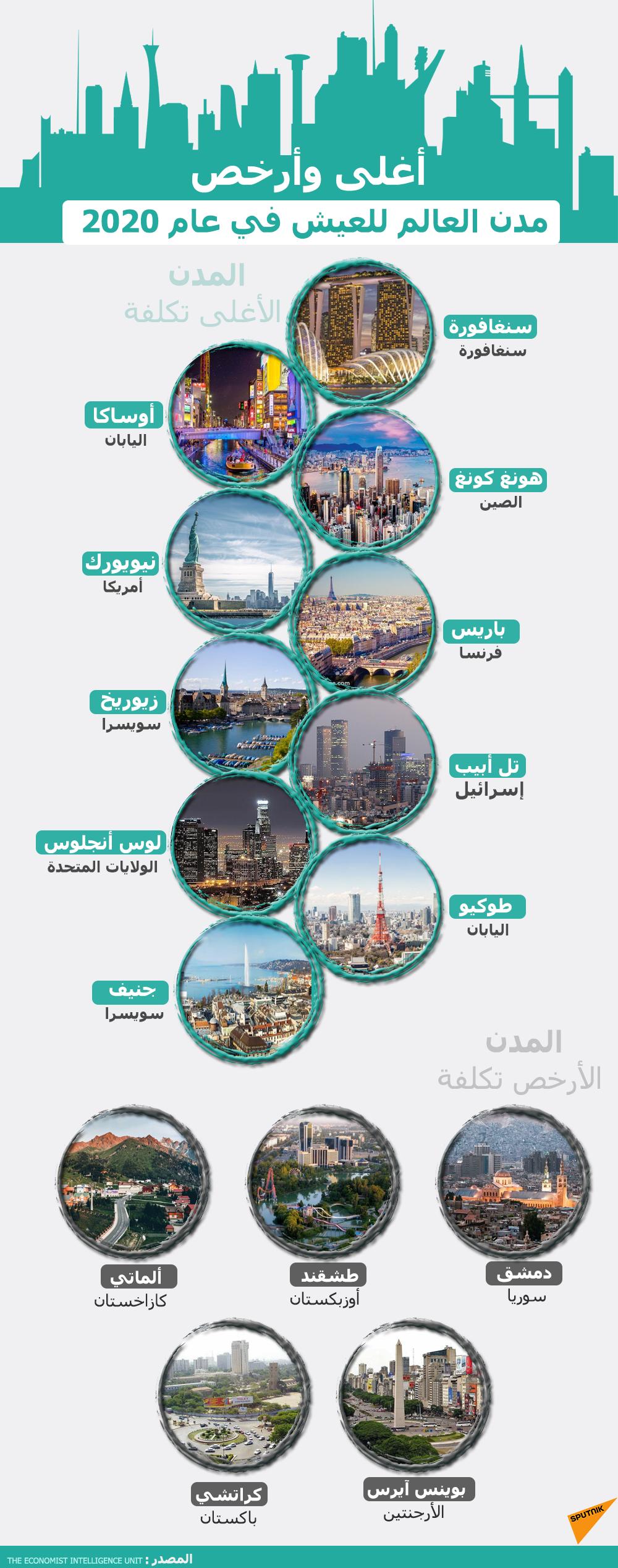 أغلى وأرخص مدن العالم للعيش
