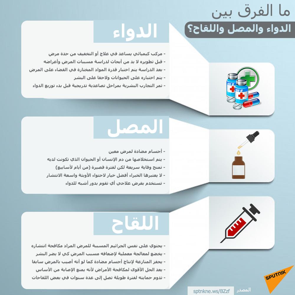 ما الفرق بين الدواء والمصل واللقاح؟
