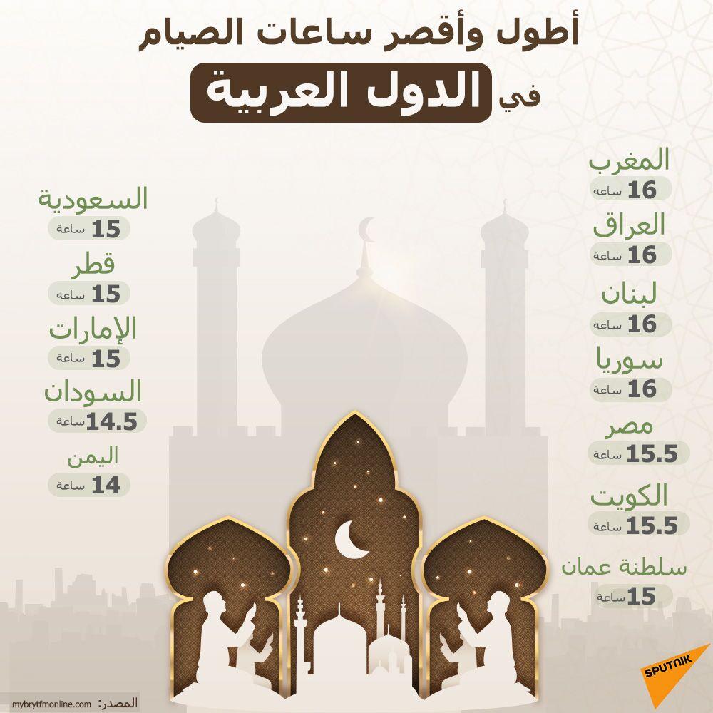 أطول وأقصر ساعات الصيام في الدول العربية