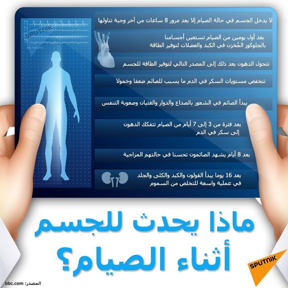 ماذا يحدث للجسم أثناء الصيام
