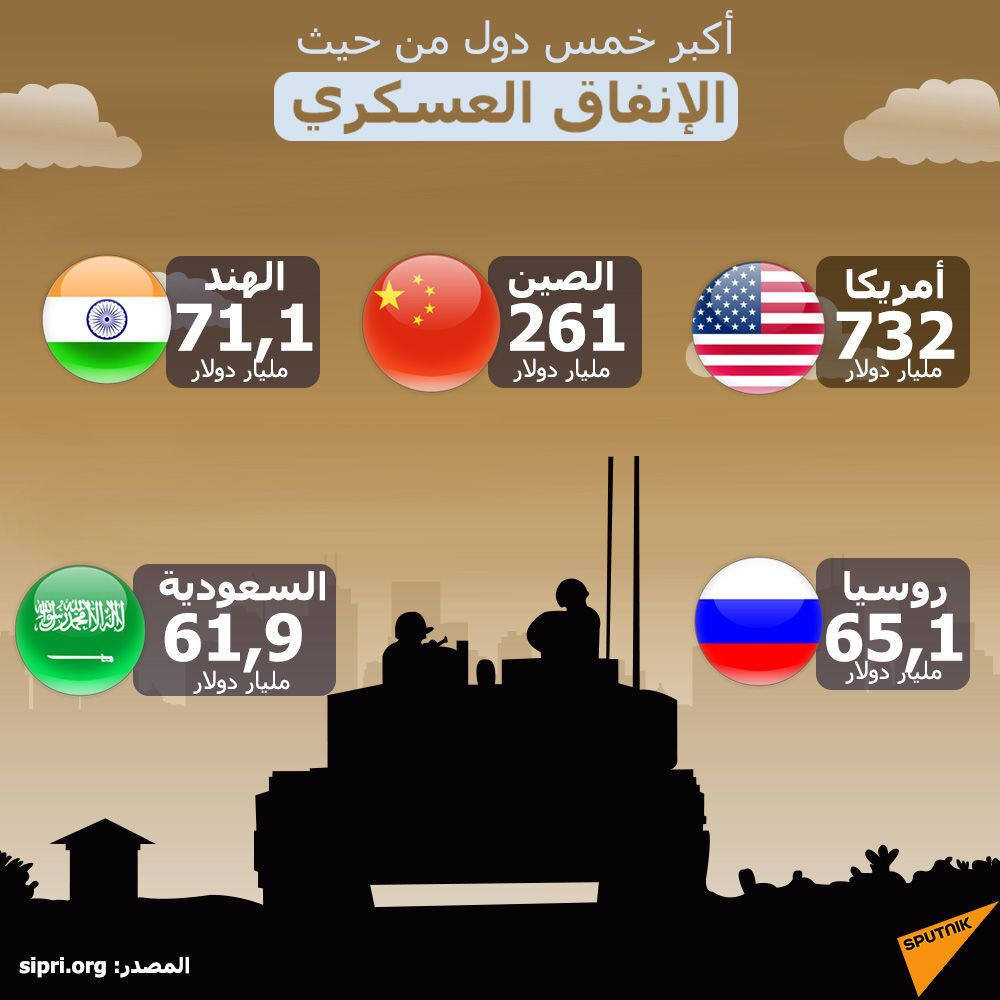 أكبر 5 دول من حيث الإنفاق العسكري