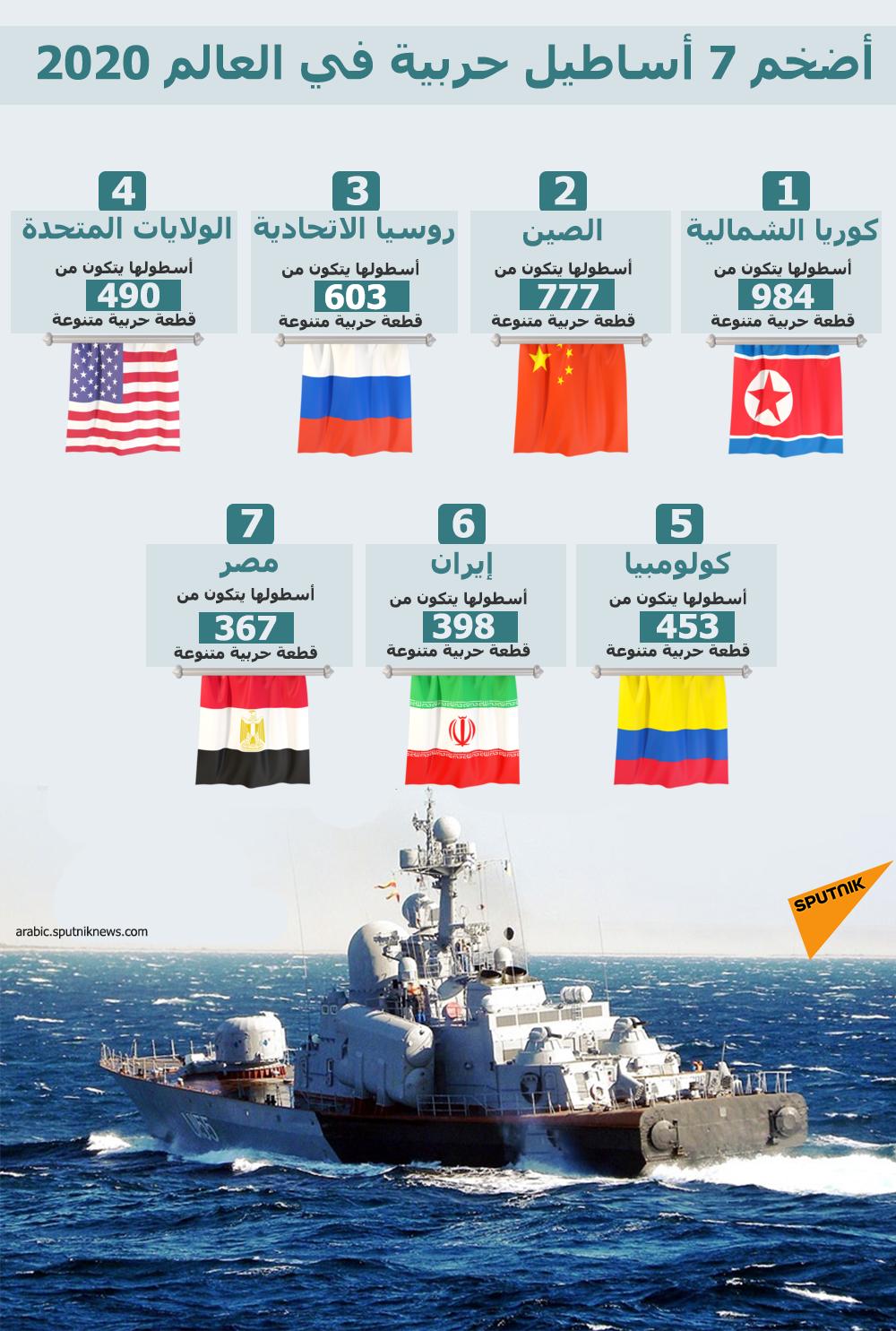 أضخم 7 أساطيل حربية في العالم 2020