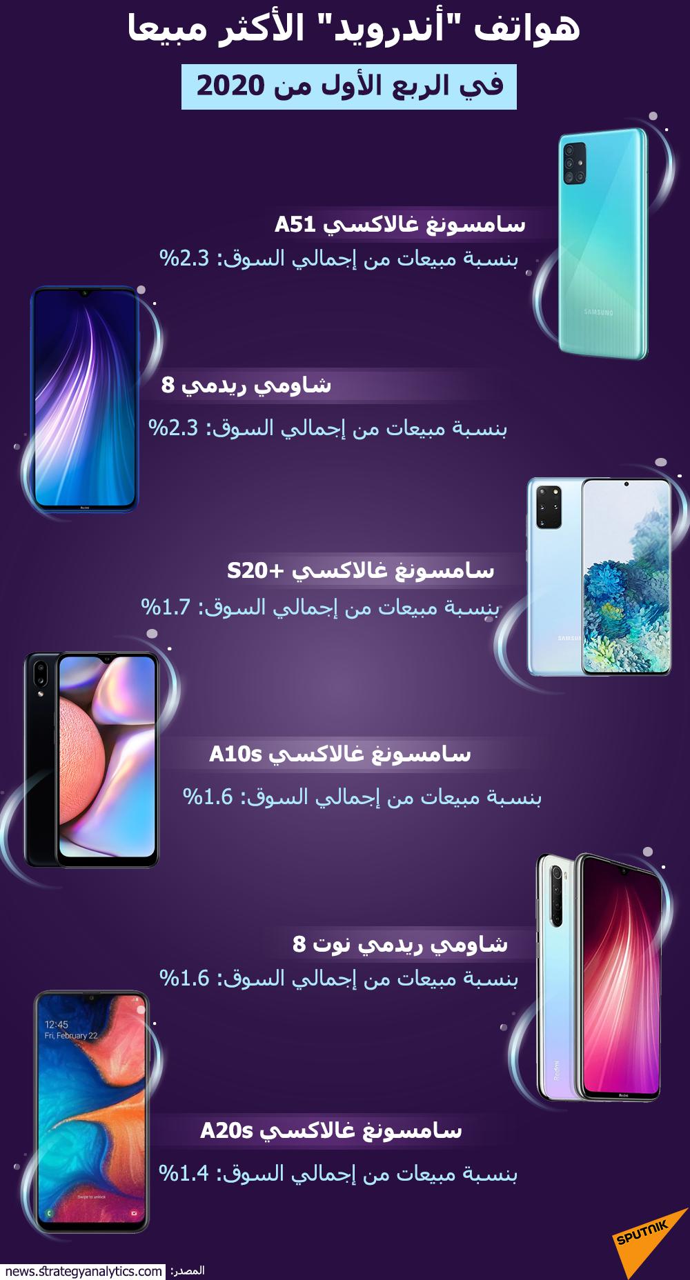 قائمة الأكثر مبيعا لهواتف الأندرويد في الربع الأول من 2020