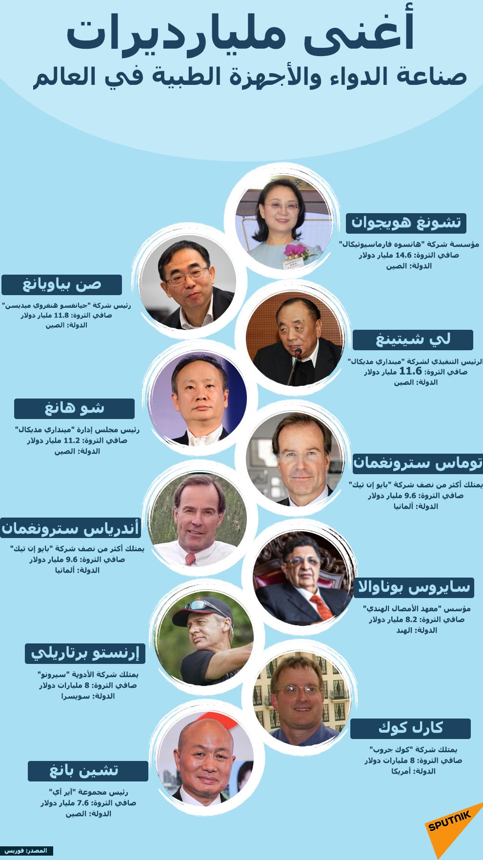 أغنى مليارديرات صناعة الدواء والأجهزة الطبية في العالم