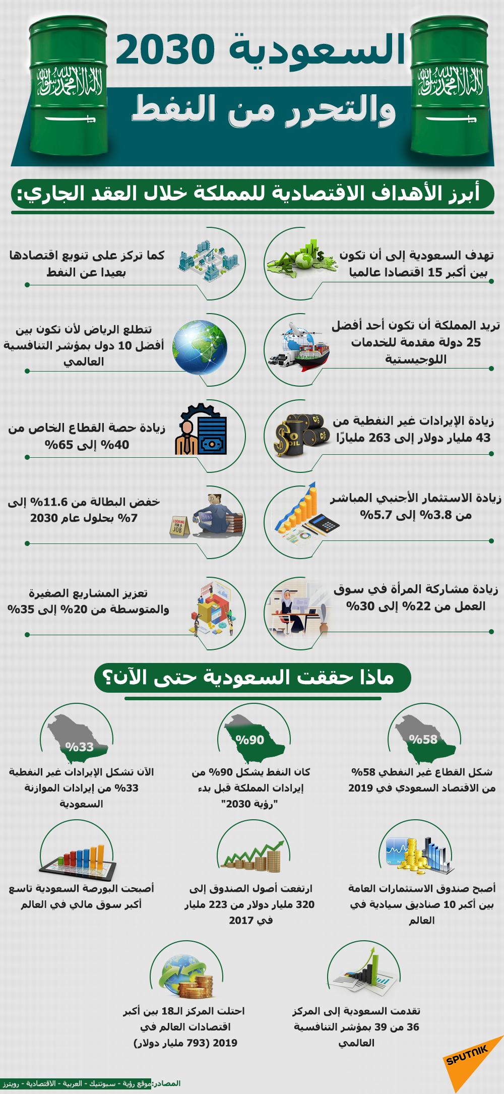السعودية 2030 والتحرير من النفط