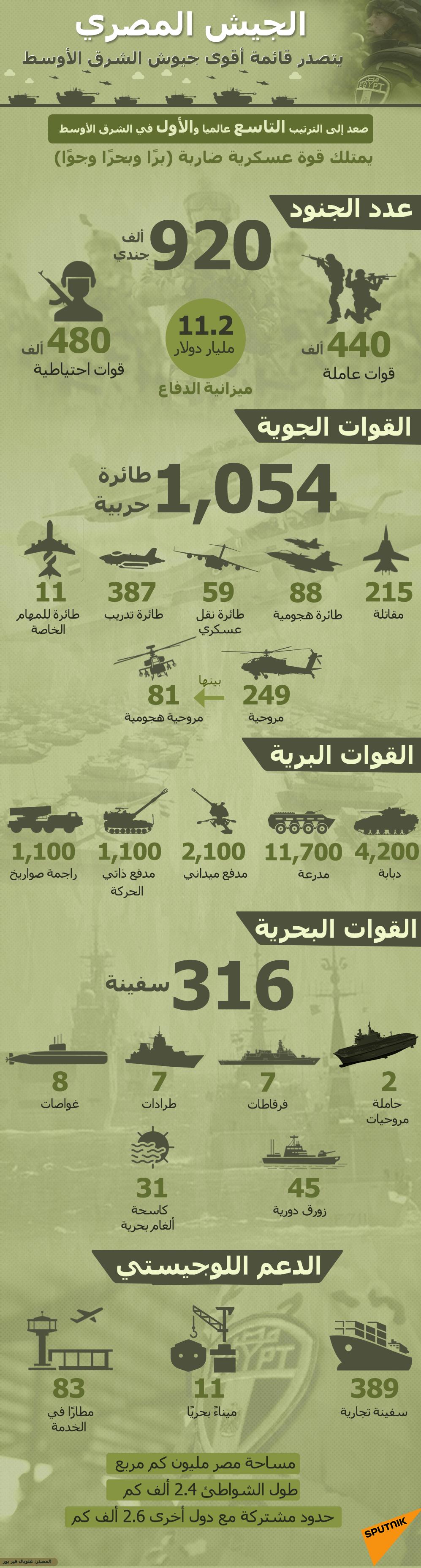 الجيش المصري يتصدر قائمة أقوى جيوش الشرق الأوسط